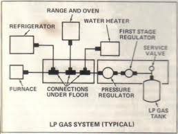 rv propane safety requires an understanding of the tanks regulator detector