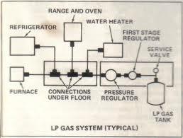 Propane Diagram