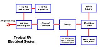 rv electricity 12 volt dc 120 volt ac battery inverter rv electric block diagram
